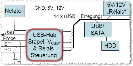 USBMuxModul.png
