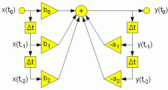 Ausgezeichnet Zustandsraum Zum Blockdiagramm Galerie - Der ...