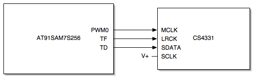 ARM-MP3-Blockschaltbild.png