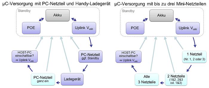 USBMux uCVersorgung.png