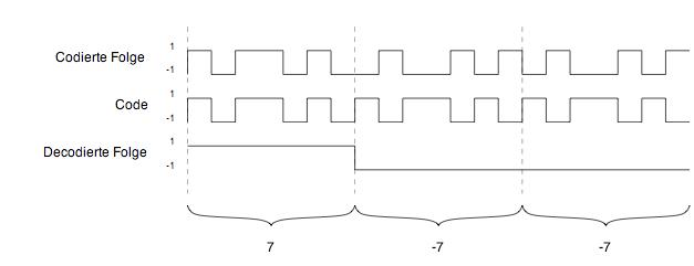 Codierung Empfaenger.png