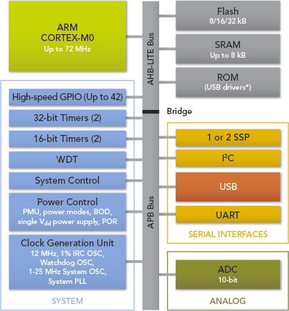 LPC-Mikrocontroller – Mikrocontroller net