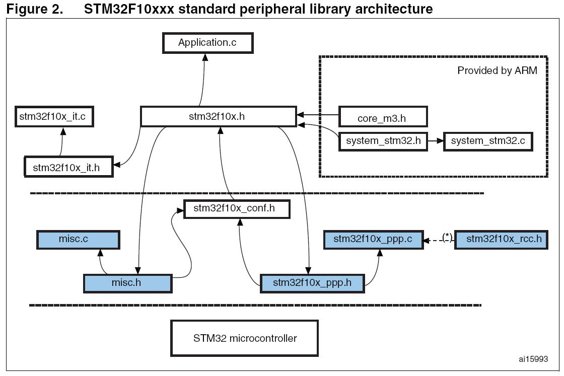 Stm32 std peripherial library architecture.JPG