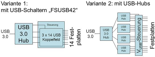 USBMuxVarianten.png