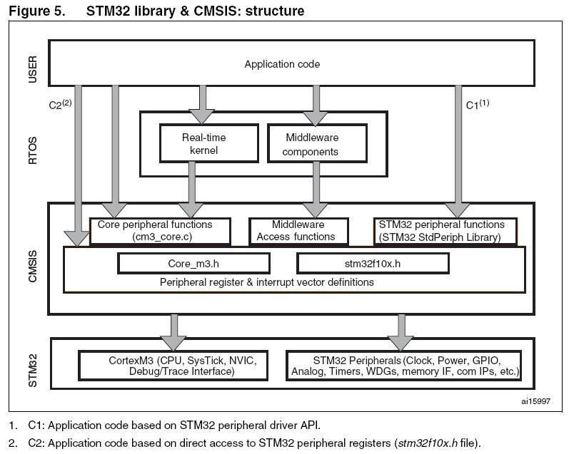 Библиотека cmsis от stm