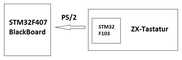 STECCY ZX-Tastatur an PS/2