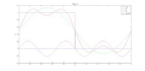 Fourier-Taktung05.png