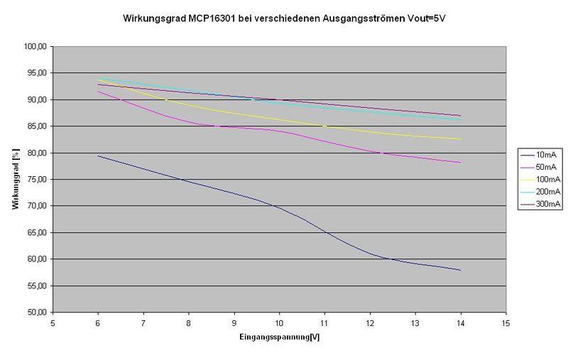Wirkungsgrad bei 5V Ausgangsspannung