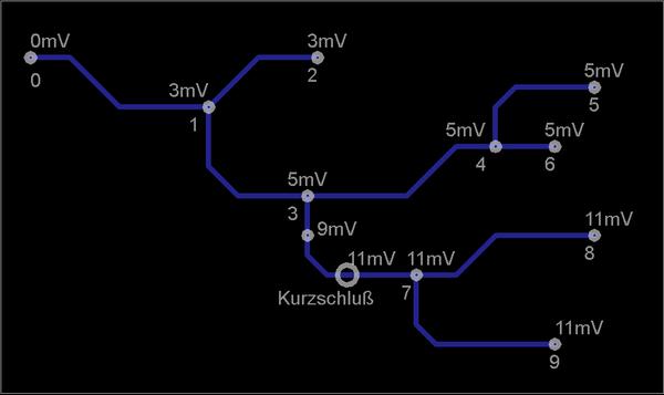Netz mit Kurzschluss