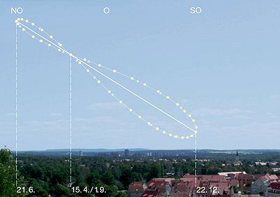 Analemma pattern in the sky.jpg