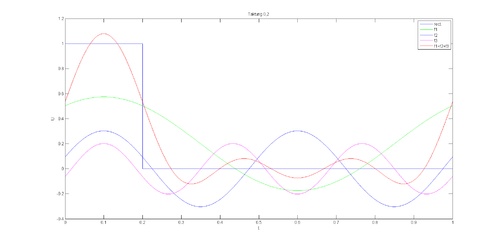 Fourier-Taktung02.png