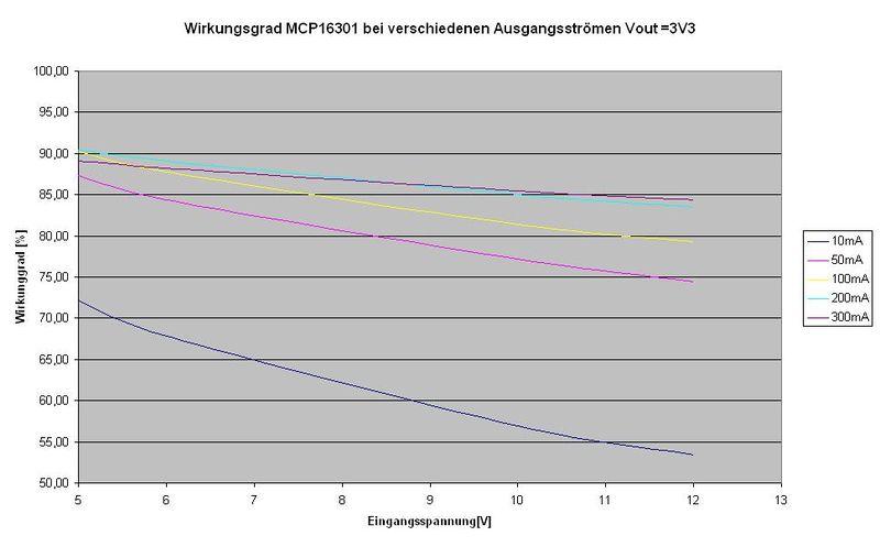 Wirkungsgrad bei 3,3V Ausgangsspannung