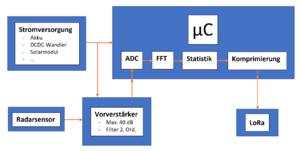 Blockdiagramm Messgeraet Radar-Verkehrsmessung.png