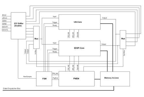 Overview dap core.JPG